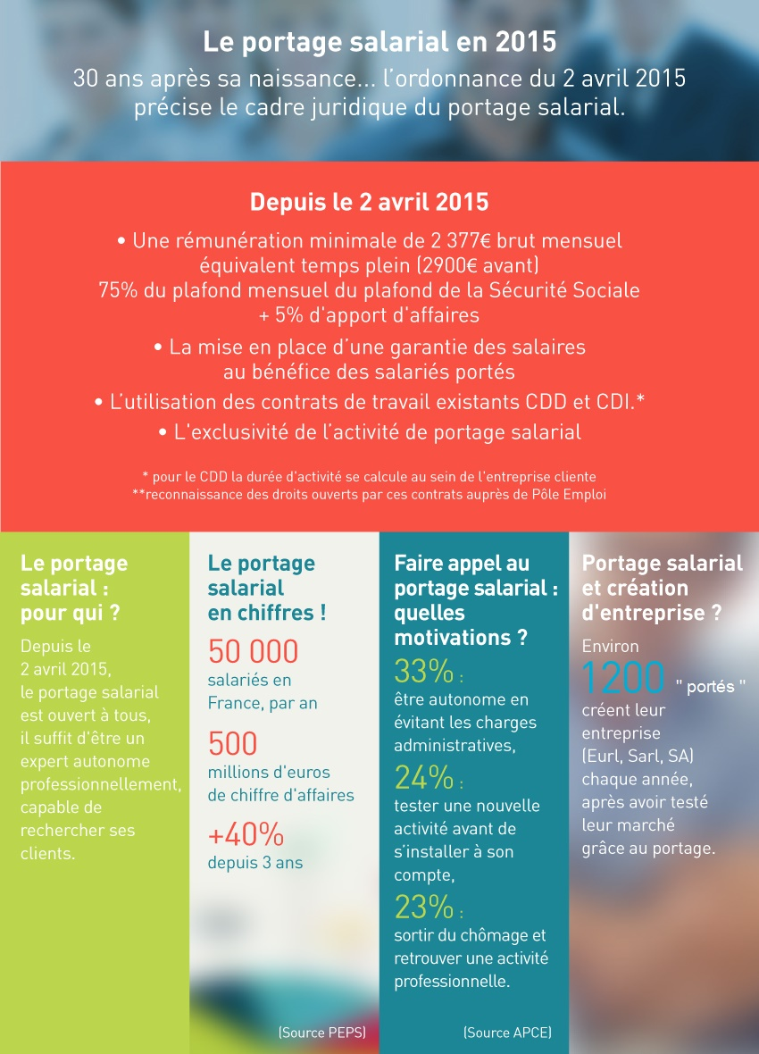 INFOGRAPHIE-PORTAGE-SALARIAL