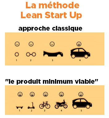 lean-minimum-viable1