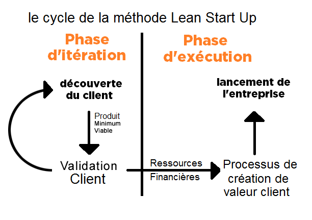 lean-startup-cycle3