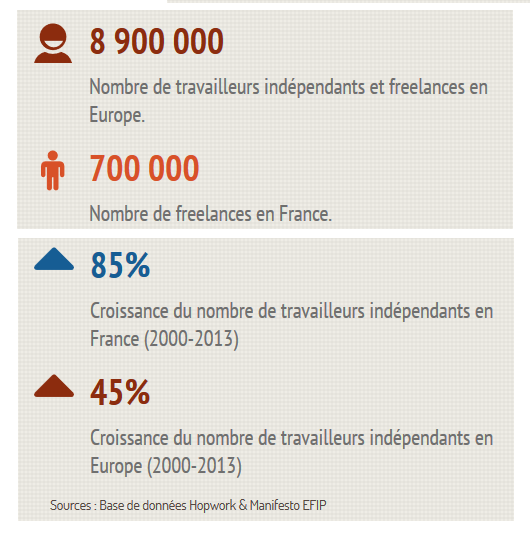 infographie des freelance en europe et en france